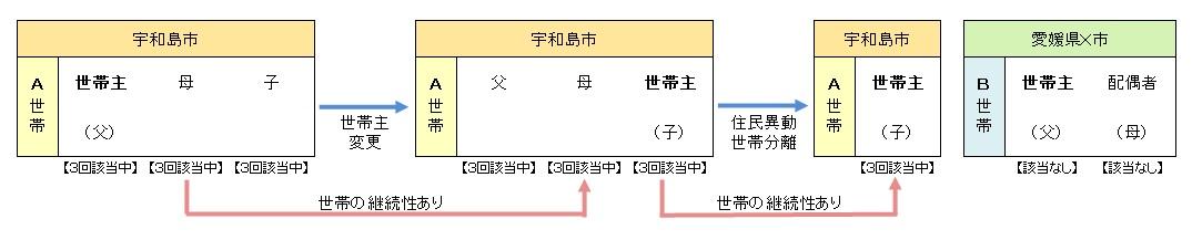平成30年4月から】世帯の継続性の判定 - 宇和島市ホームページ
